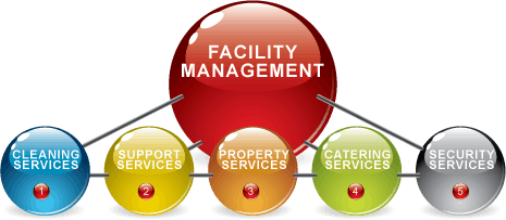 Smart Touch Facility Management Services LLC, Smart Touch FM UAE, Smart Touch Cleaning, Technical, Building or Property Maintenance Services Company in Dubai UAE